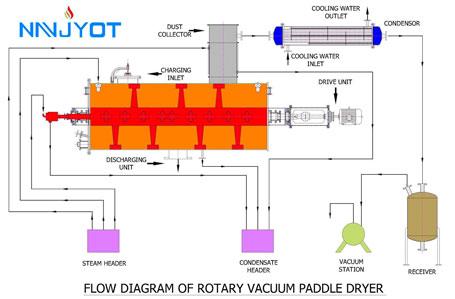 Rotary Vacuum Paddle Dryer-RVPD